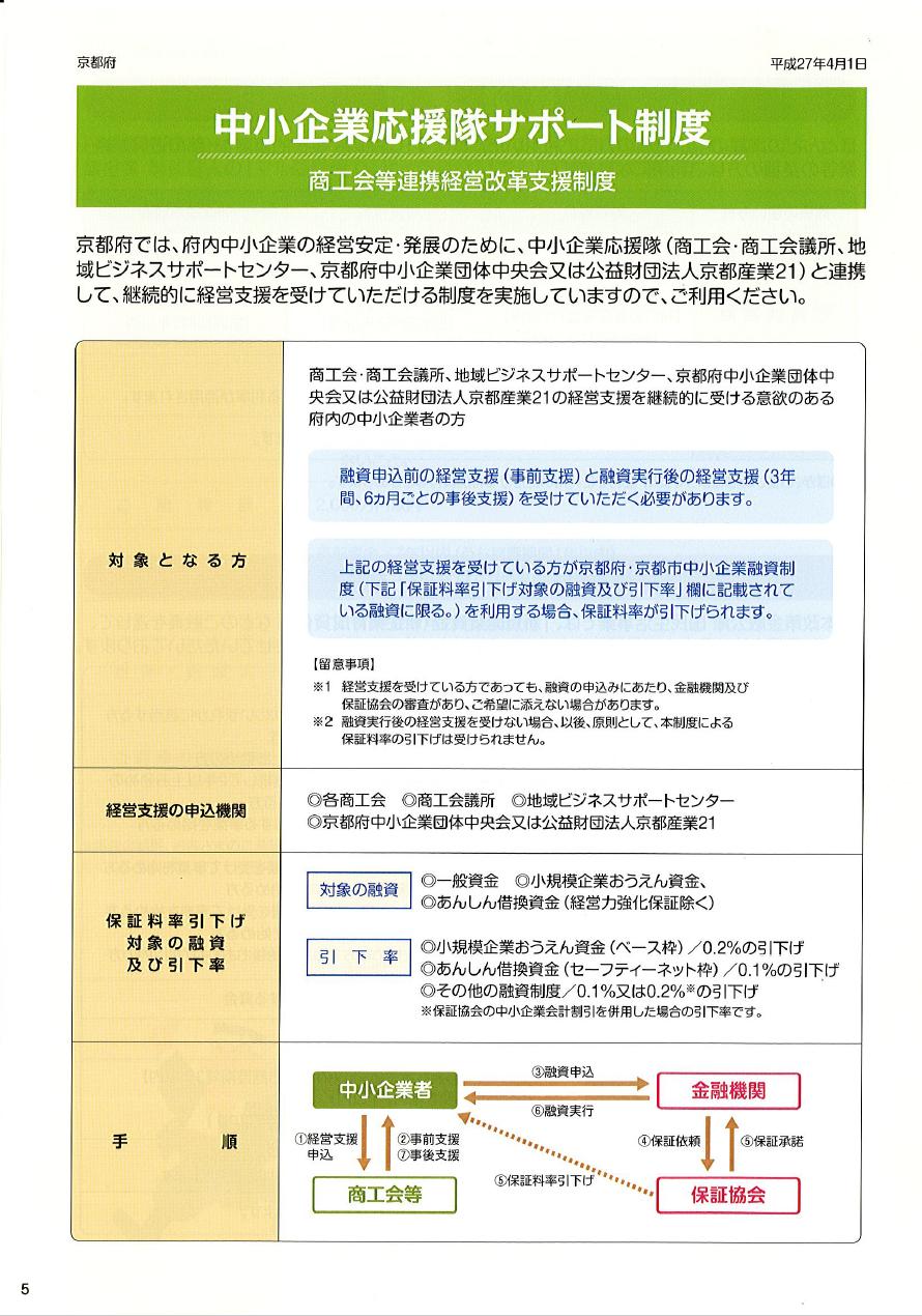 金融パンフレット5 中小企業応援隊サポート制度