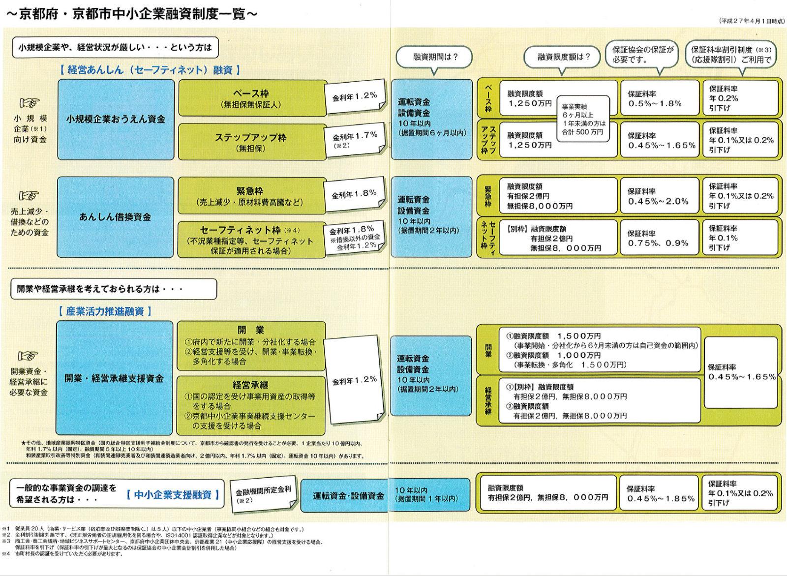 金融パンフレット9 京都府・京都市中小企業融資制度一覧